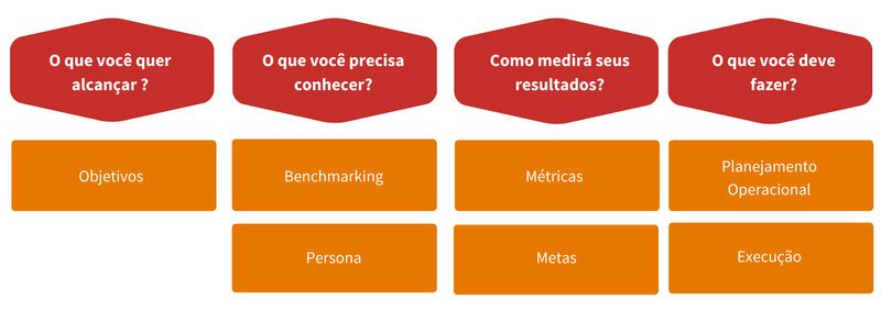 planning-strategic-of-marketing-digital--
