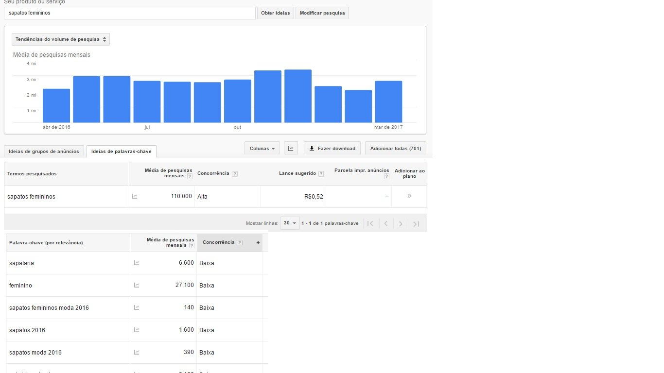 On page SEO project - search volume of the keyword: women's shoes