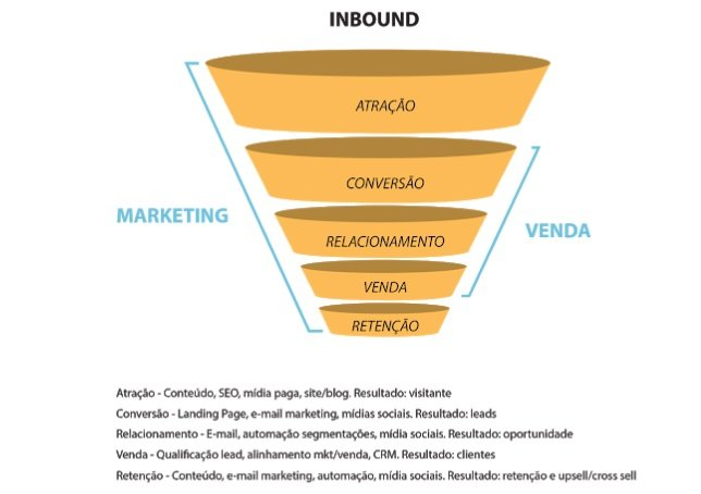 funil de inbound marketing